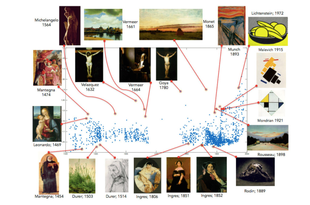 Tableaux les plus créatifs selon l'algorithme créé